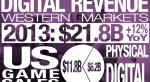Рынок цифровых игр восьми западных стран вырос до $21,8 млрд  - Изображение 1