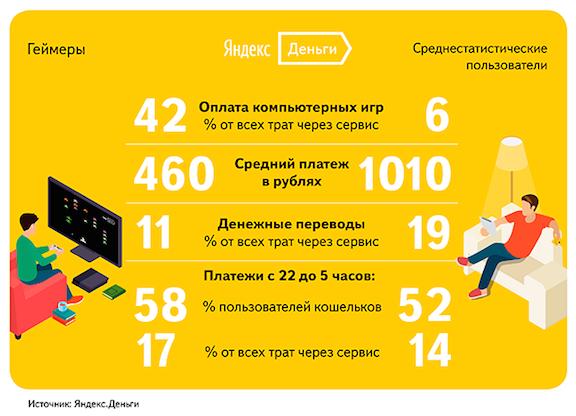 Яндекс посчитал, сколько Денег пользователи тратят на игры - Изображение 1