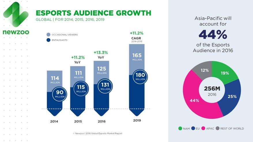 Киберспорт захватывает планету: в 2016 рынок вырастет на $140 млн - Изображение 1