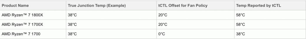 AMD завышает информацию о температуре процессоров Ryzen на +20°С - Изображение 1