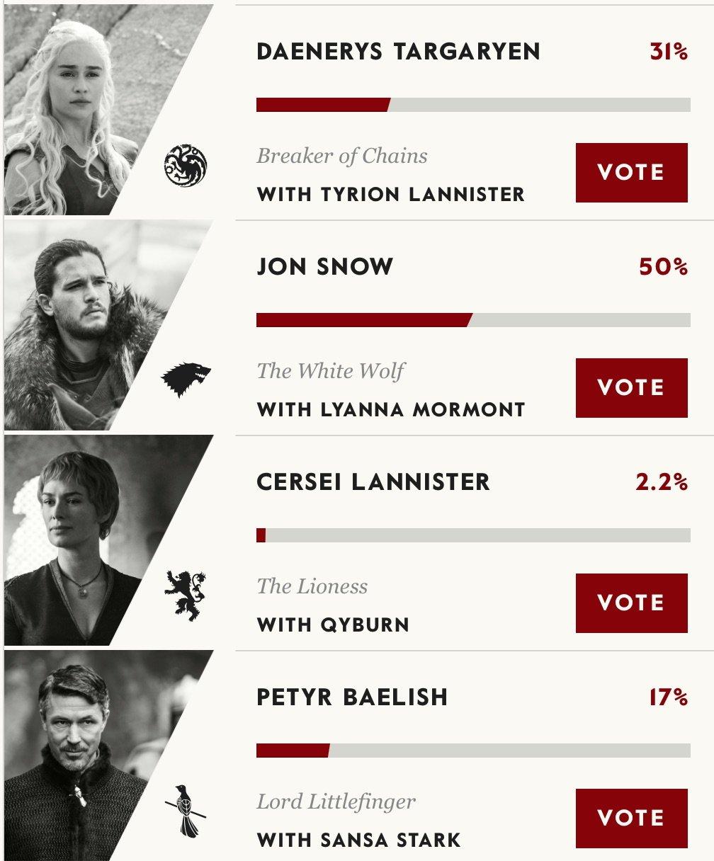 Джон Сноу или Дейенерис? «Игра престолов» объявила выборы - Изображение 2