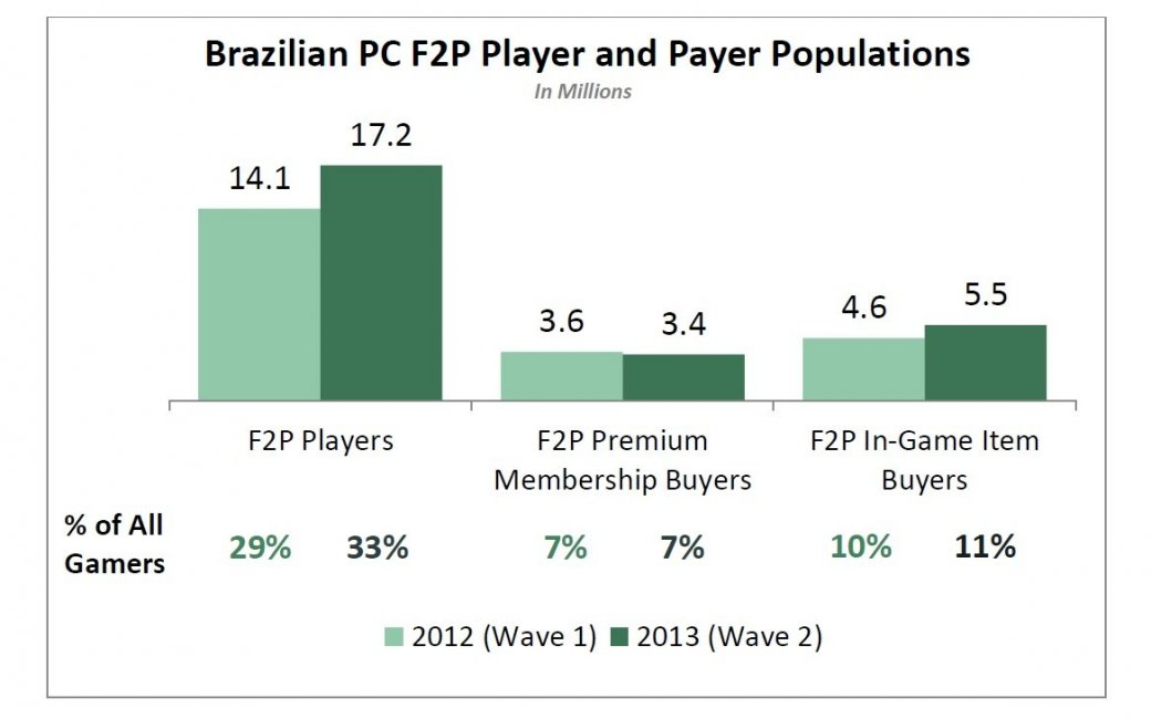 Бразильцы потратили $470 млн на F2P-игры для PC в 2013 году. - Изображение 1