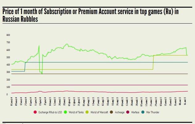 Что будет с ценой премиум-подписки в многопользовательских играх - Изображение 2
