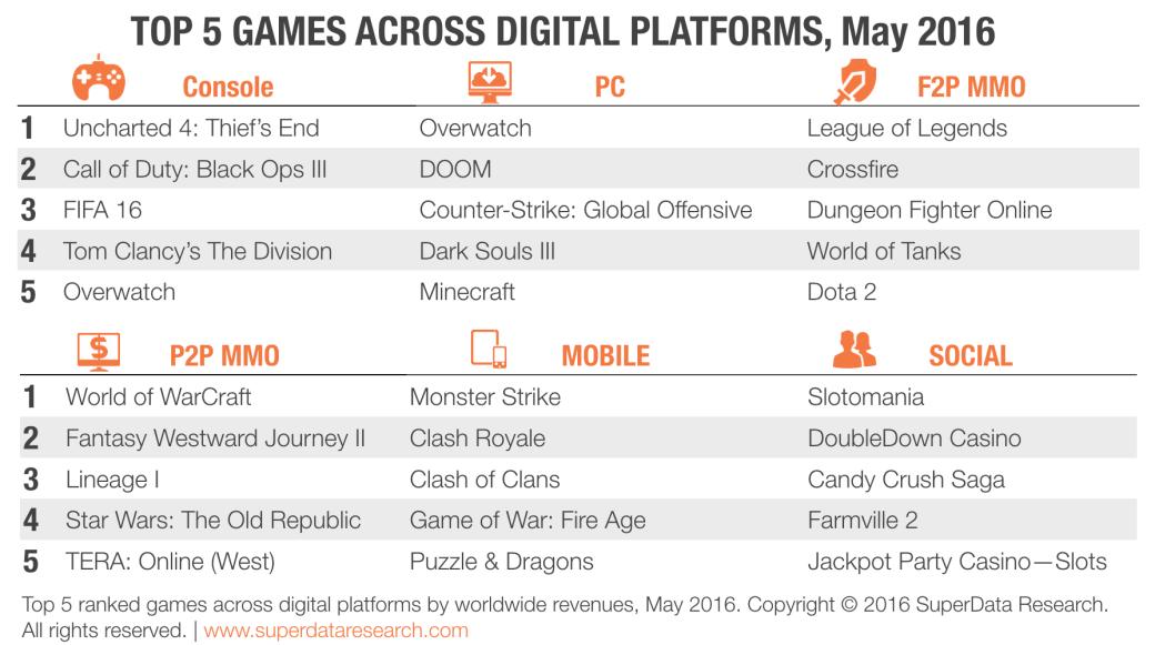Игровой рынок в мае: самые успешные цифровые релизы для всех платформ - Изображение 1