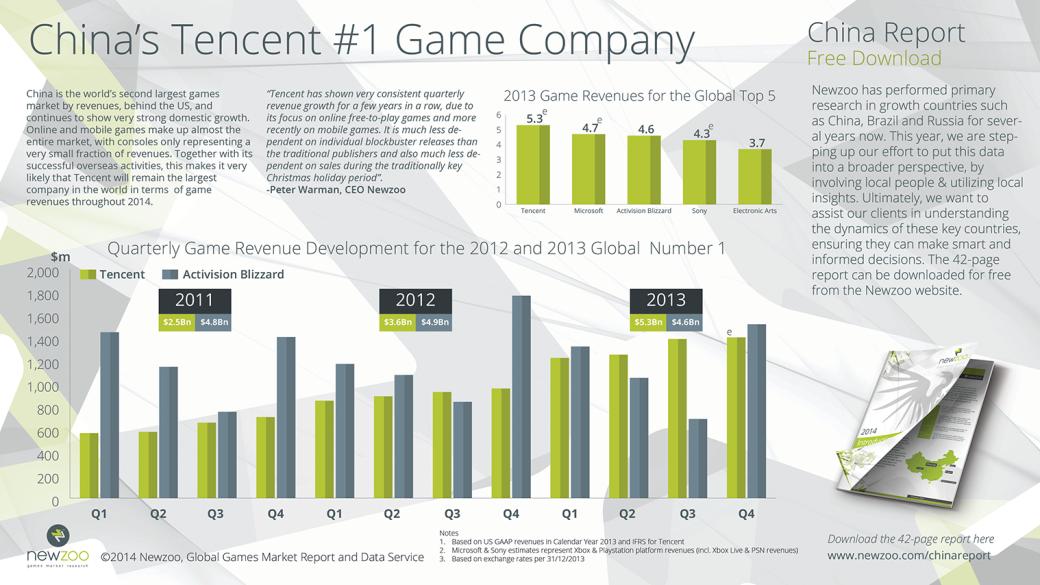 Tencent зарабатывает на видеоиграх больше всех в мире - Изображение 1