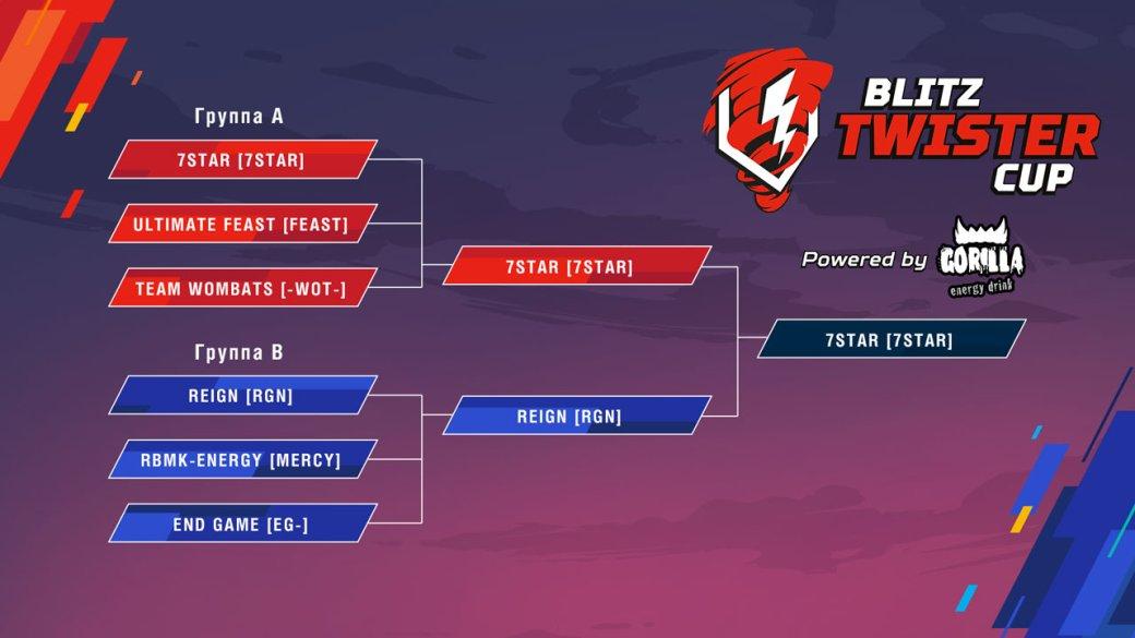 Победу в турнире Blitz Twister Cup 2019 Powered by Tornado Energy одержала команда 7Star | Канобу - Изображение 5978