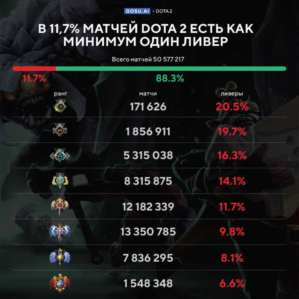 В 11,7% матчей в Dota 2 есть как минимум один «ливер» | Канобу - Изображение 9938