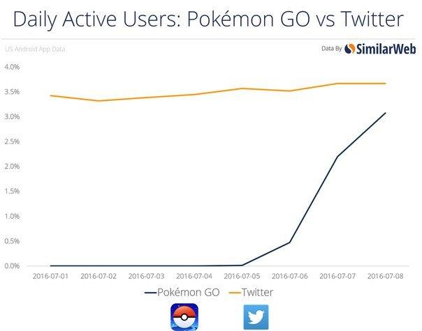 Pokemon Go стала популярнее, чем порно | Канобу - Изображение 12744