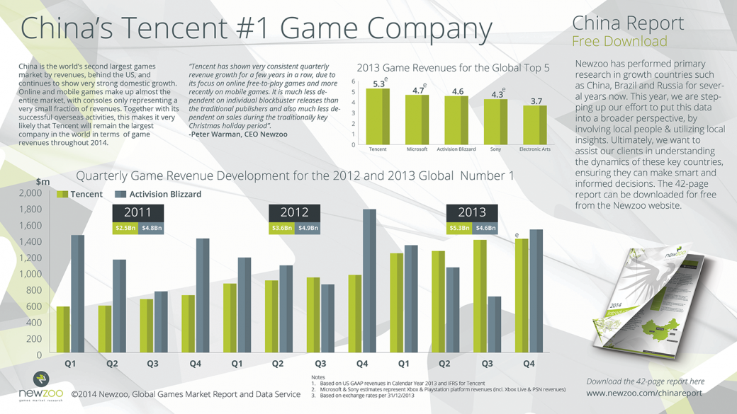 Tencent зарабатывает на видеоиграх больше всех в мире | Канобу - Изображение 1