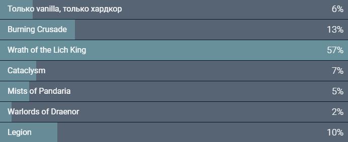 Vox Populi: результаты всех наших опросов за2018год. Закого голосовали читатели «Канобу»? | Канобу - Изображение 14